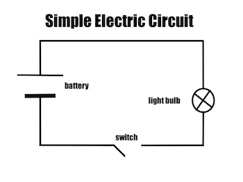 electric circuit diagrams: lesson for kids - video & lesson transcript | study.com a light bulb circuit diagram with labeled parts of a closed with #11