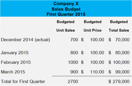 Budgeted Income Statement Example