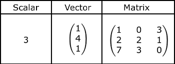 solution of nonhomogeneous system of linear equations