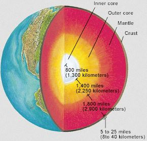 Earth   Space Science    Diagrams     Uses   Examples      Study