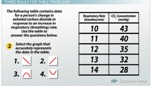 Interpreting Tables of Scientific Data: Practice Problems - Video ...