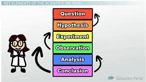 The elements of the scientific method