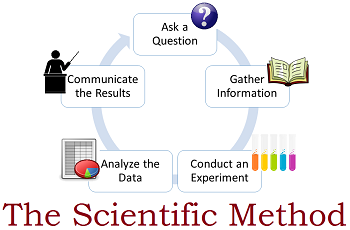An Example Of A Scientific Method Flow Chart