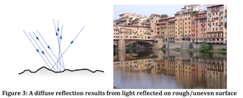 A diffuse reflection results from light reflected on rough/uneven surface