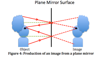 Figure 4: Production of an image from a plane mirror
