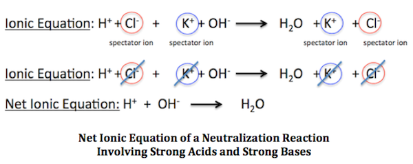 neutralization reaction  definition  equation  u0026 examples