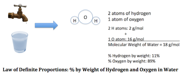 Law of Definite Proportions: % by Weight of Hydrogen and Oxygen in Water