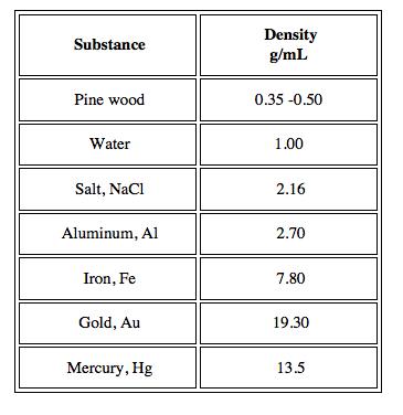 Quiz Worksheet Formula Calculation Of Specific Gravity Study