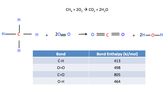 Enthalpy in Chemistry - Practice Test Questions & Chapter