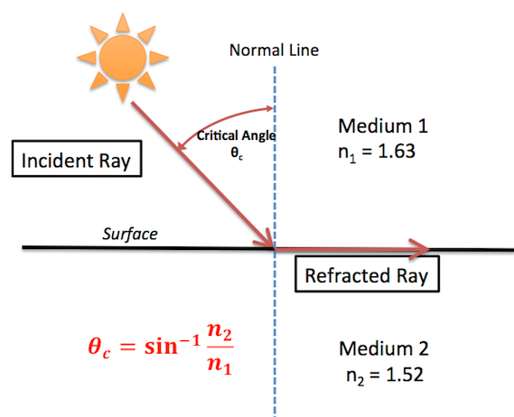Mirrors Amp Lenses In Geometric Optics Practice Test