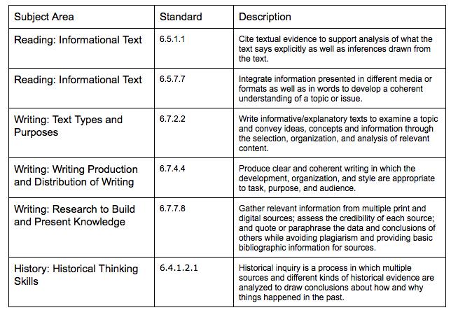 Curriculum Planning Process & Development - Video & Lesson