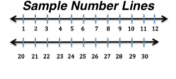photograph about Printable Number Line 1-30 referred to as Getting a Range Line for Addition Subtraction
