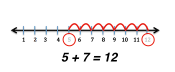 Using A Number Line For Addition Subtraction Study Com