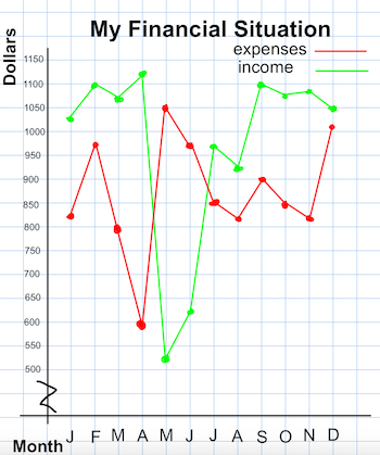 how to interpret construct broken line graphs study com rh study com a line diagram used for draw a single line diagram