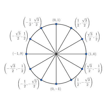 Starting with t = 0 and working in a counterclockwise ...
