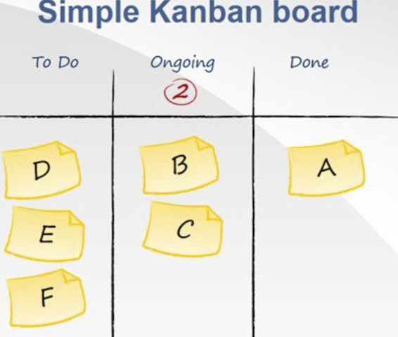 Kanban cards template system study how to create a kanban board pronofoot35fo Image collections