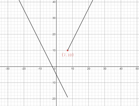 Determine the limit by sketching an appropriate graph  \lim