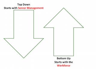 top down and bottom up approach Asistencia a los países andinos en la reducción de riesgos y desastres en el sector agropecuario policy brief 9 top-down and bottom-up approaches.