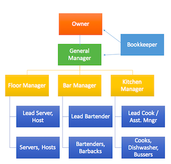 Restaurant organizational chart template sample video lesson flow chart accmission