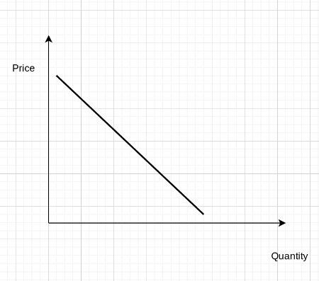 Draw An Elastic Not A Perfectly Elastic Demand Curve If A Sales
