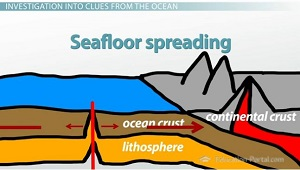 Seafloor Spreading Diagram
