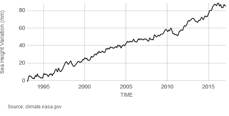 Chart showing sea level rise
