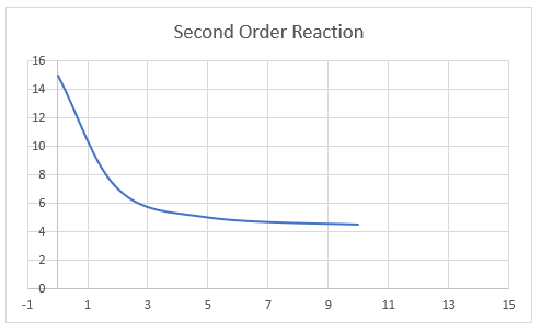 Second order graph