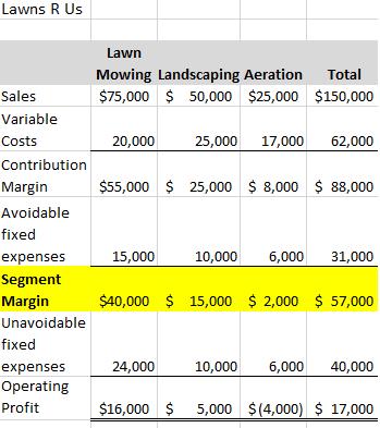 segment profitability analysis