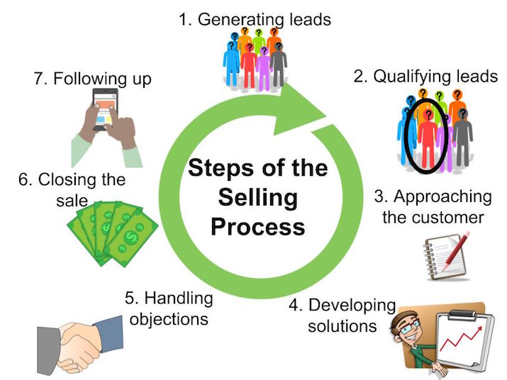 practical application steps of the selling process infographic