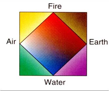 a simplistic depiction of matter according to aristotle fire air water and earth