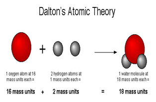 Atomic theory definition history timeline study total mass is the sum of individual masses ccuart Gallery