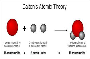 Atomic Theory: Definition, History & Timeline | Study.com