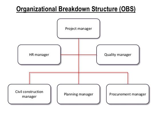 work breakdown structure of the hospital Work breakdown structure dictionary 16 scope verification  18 scope control 19 30 project time management.