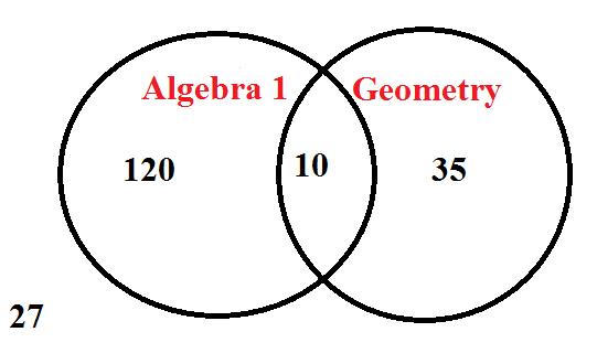 venn diagram problems middle school
