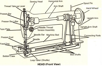 parts of a sewing machine. Black Bedroom Furniture Sets. Home Design Ideas