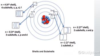 Electron Orbital: Definition, Shells & Shapes - Video