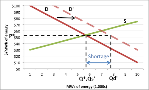 a discussion on the causes for shifts in supply and demand Shifts in supply the position of a supply curve will change following a change in one or more of the underlying determinants of supplyfor example, a change in costs, such as a change in labour or raw material costs, will shift the position of the supply curve rising costs if costs rise, less can be produced at any given price, and the supply curve.