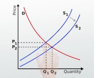 List the determinants of the quantity of pizza supplied