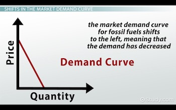 demand curve shifted to left