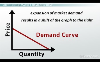 demand curve shifted right