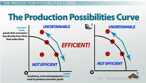 Graphs of production possibilities curve