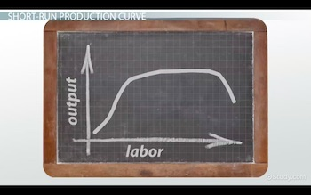 short-run production curve