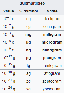 Grams Of 1 03 Kg 1105g And 1075000mg
