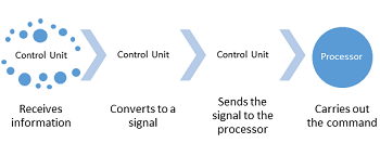 Control Unit: Simple Data Flow Diagram