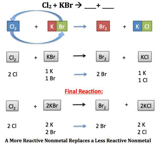 Single-Displacement Reaction: Definition & Examples - Video ...