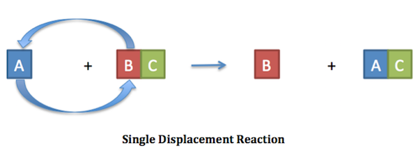 Single and double displacement reactions differences between men