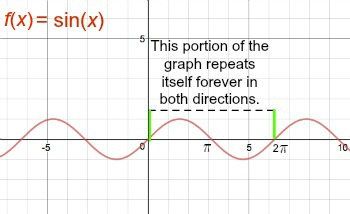 How to Find the Period of Sine Functions - Video & Lesson