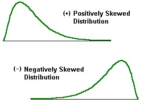 Negative and Positive Skews