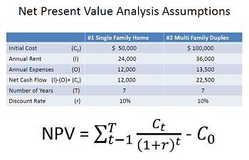 Discounted Cash Flow, Net Present Value & Time Value of Money ...