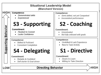 Ken Blanchard Business Contributions Leadership Model Study Com